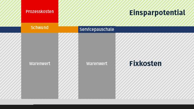 Einsparpotential vs. Fixkosten bei Ausgabeautomaten